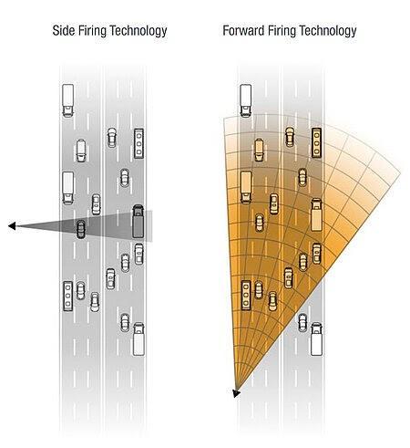 Smart Radar firing examples, forward firing and side firing